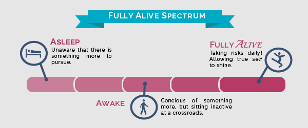 spectrum, fully alive, asleep, awake, motivation, inspiration, fulfilled